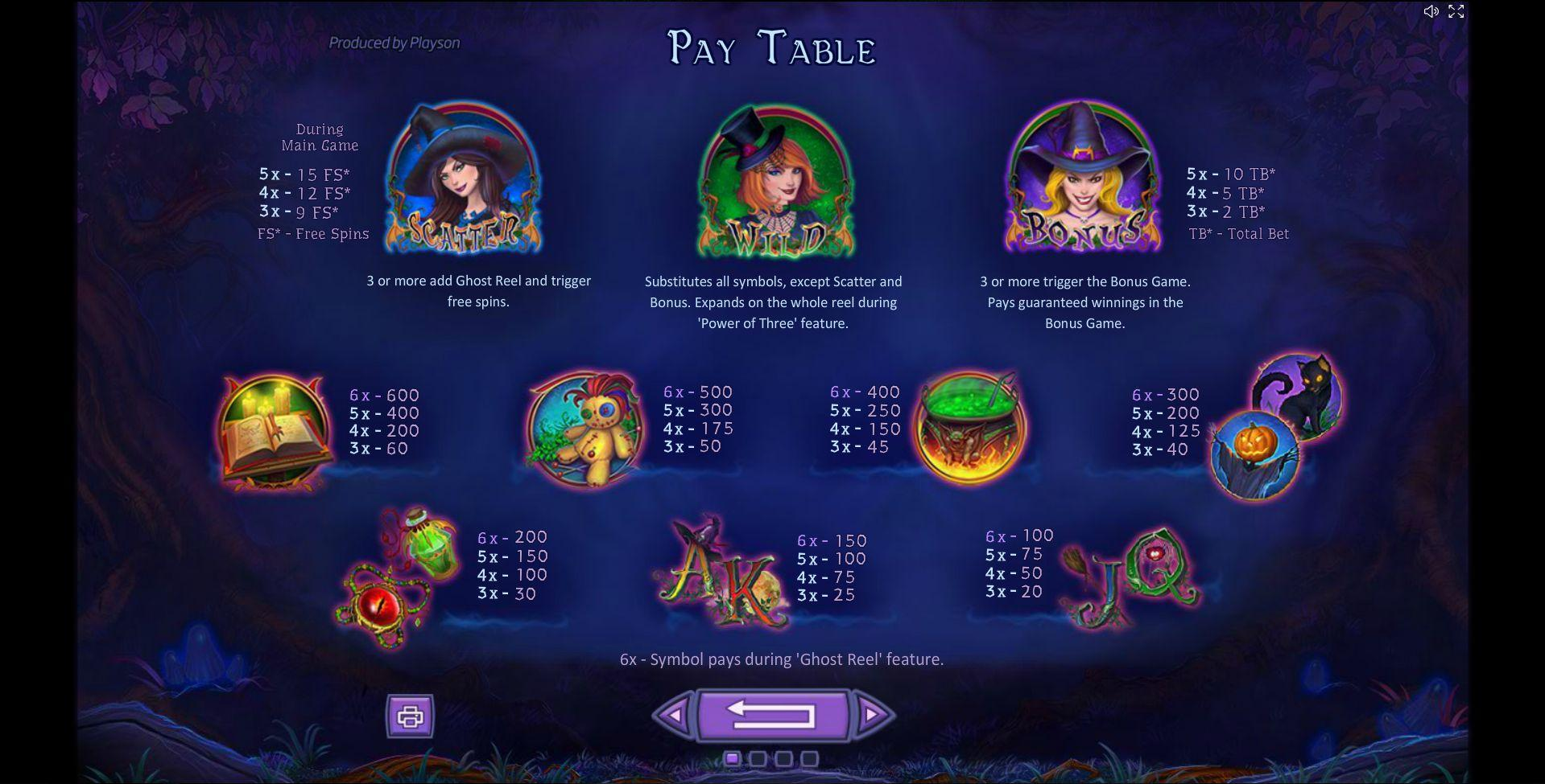 Spellcraft Slot Symbols