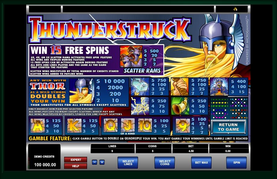 Thunderstruck Slot Symbols