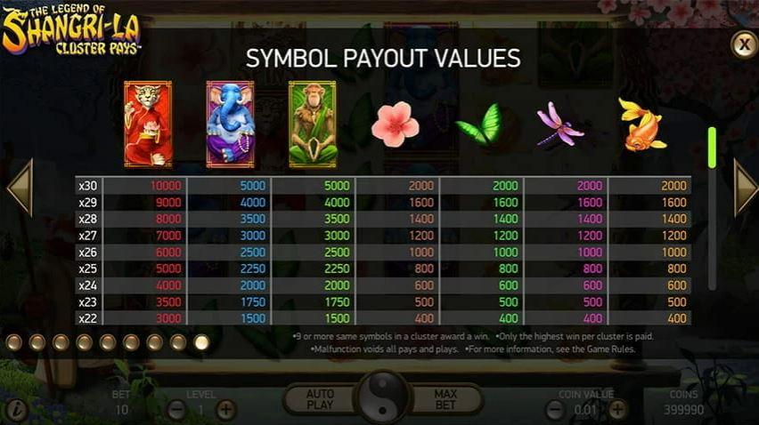 The Legend of Shangri-La Slot Paytable