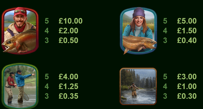 Wild Catch Slot Paytable